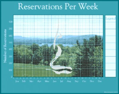 Reservation per Week Chart
